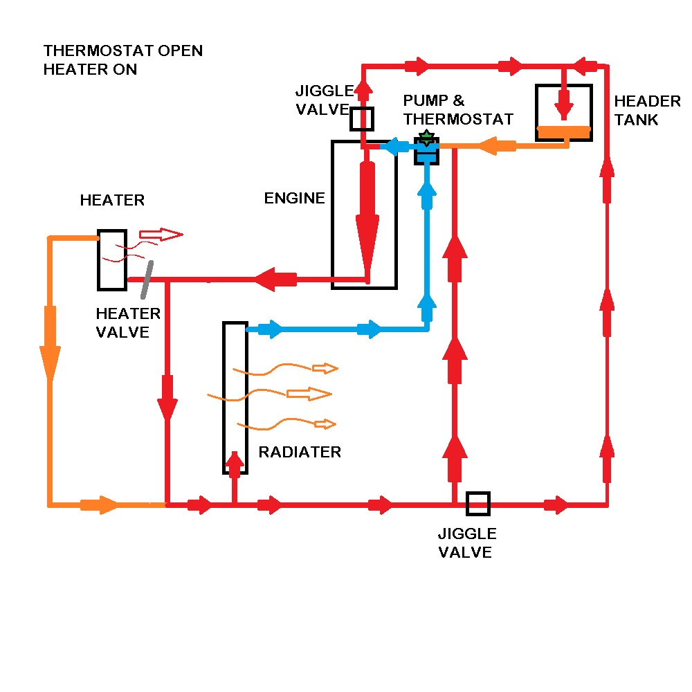 "... and the thermostat "" hot"" circuit pipe, you could determine yourself  some permanent flow ability through the rad..regardless of the thermostat  position."